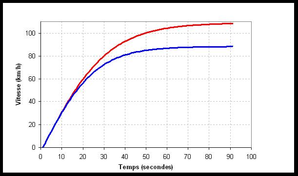 comparaison des vitesses