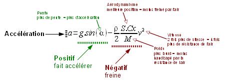 formule accélération