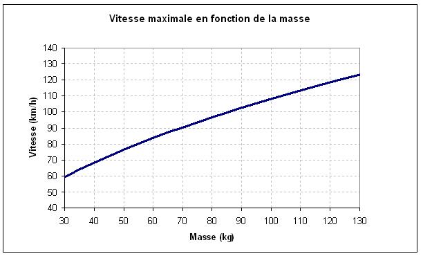 vitesse max en fonction du poids